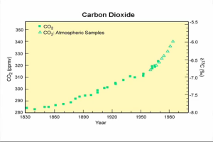 co2_increase