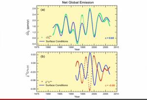 emission_corr_surface_anticorr_13C