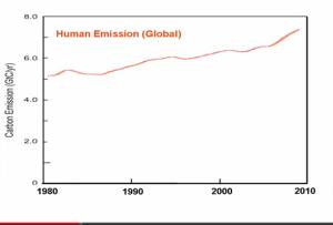 human_emissions