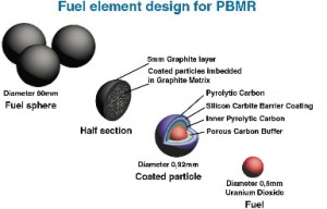 PBMR_fuel_elements
