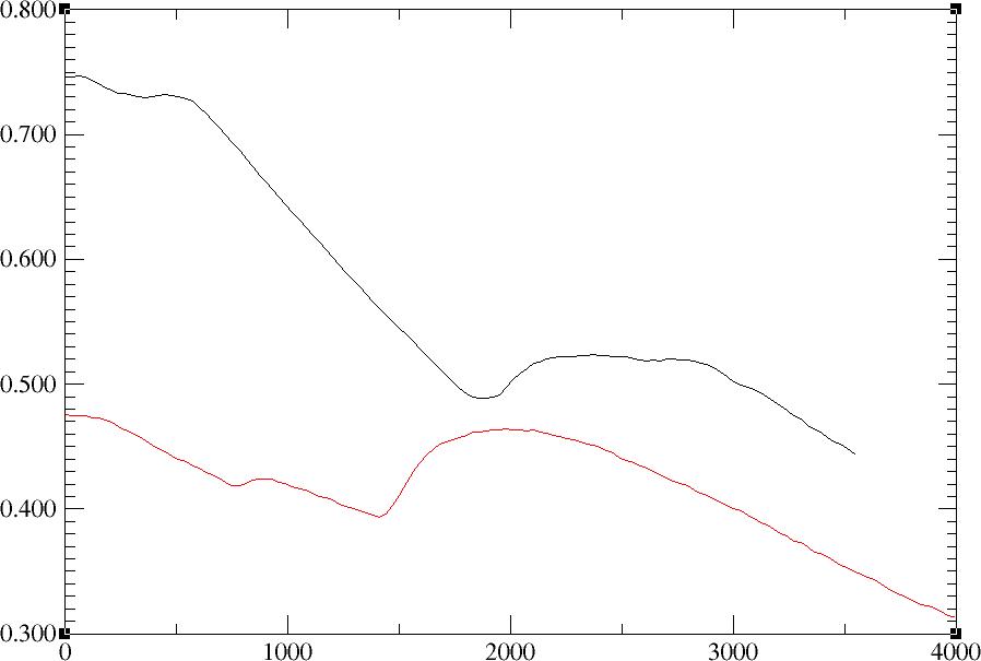 temperatur i rummet