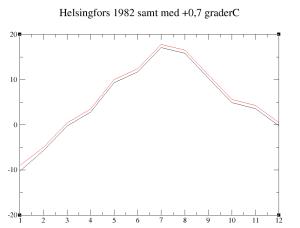 Hfors_1982_+0.7