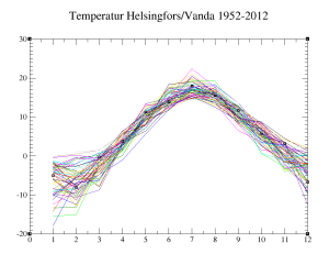 temp_Helsinki_Vantaa_1952-2012