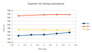 G3_movin_resonances
