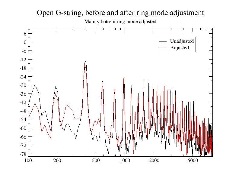 G-string_bottom_ring_mode