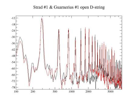 Strad1_guar1_d-string
