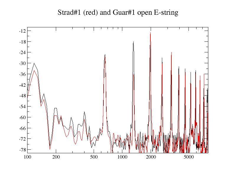 Strad1_guar1_E-string
