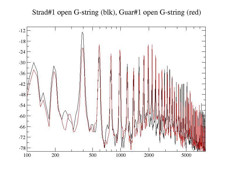 Övertonsspektret för Strad #1 på G-strängen jämfört med motsvarande spektrum från Guarnerius #1.