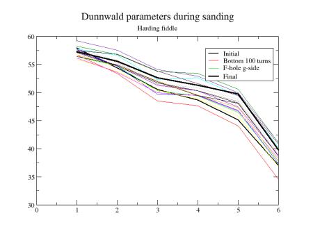 Dunnwald_raw_data