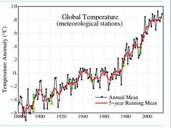 GISS_global_temp_meteorological_stations