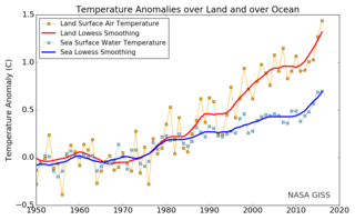 320px-annual_mean_temperature_change_for_land_and_for_ocean_nasa_gistemp_2017_october