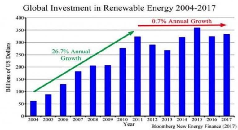 RenewableInvestment1-768x419_2011_2017.png