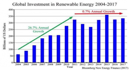 RenewableInvestment1-768x419_2011_2017.png