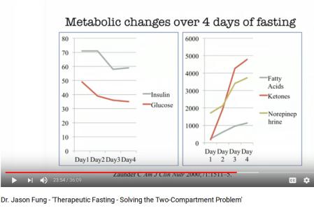 MetabolicChange4DaysFasting