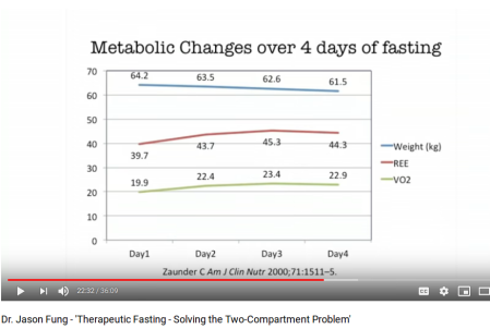 MetabolicChangeFasting