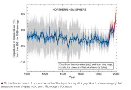 Hockey_stick_IPCC.png