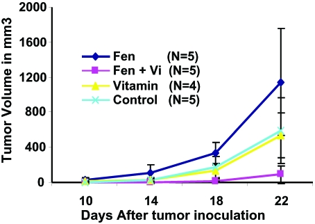 tumour_effect_rodents_jaalas2008000037f01
