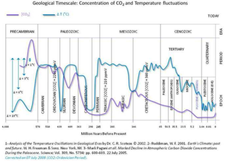 co2_temperature_historical.png